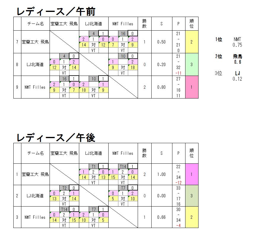 19_パークレディース結果.PNG