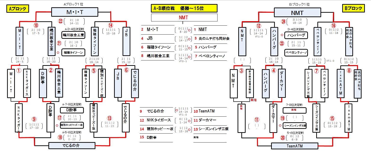 http://www.yukigassen-sapporo.jp/news/up_images/%E3%83%93%E3%83%BC%E3%83%81%E7%B5%90%E6%9E%9C.PNG